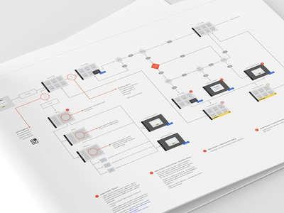 UI Wireflows at Work sketch user flow user mapping assets information architecture ux kits sitemap wireflow ux flowchart userflow