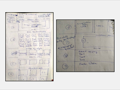 Dashboard Wireframe research brainstorming sketching wireframe design wireframe ecommerce business ecommerce design ecommerce shop ecommerce website design webdesign web design website web