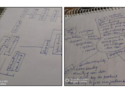 Flowcharts/Brainstormig