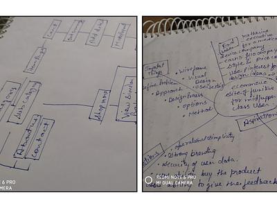 Flowcharts/Brainstormig ux design ux process wireframing brainstorm website design web design webdesign website web ecommerce shop ecommerce app ecommerce design ecommerce