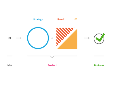Idea Product Business
