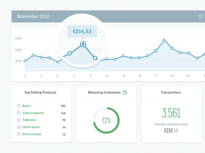 iZettle Dashboard dashboard portal statistics graphs profile data izettle clean simple charts transactions payments money