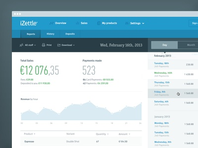 iZettle Sales Reports izettle reports transactions graphs payments money list flat simple statistics numbers blue