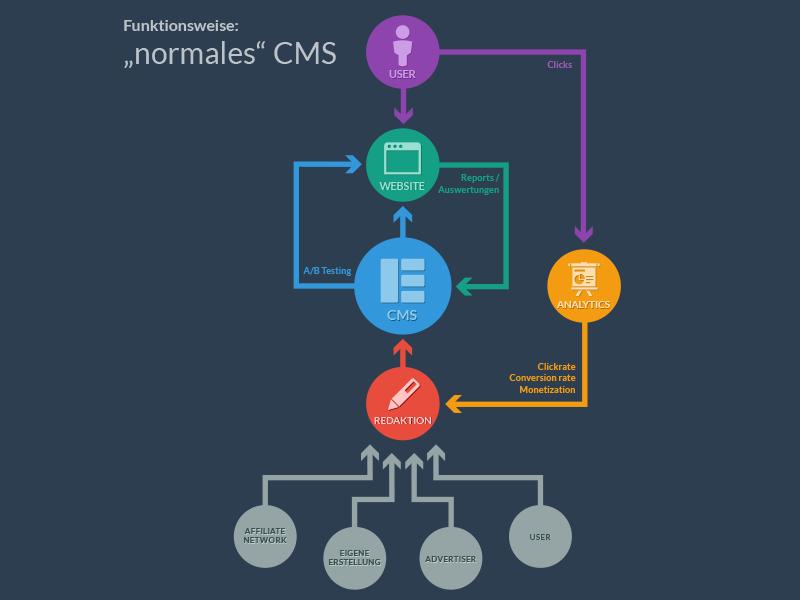 Infographic CMS cms info graphic infographic content management system flat colour scheme flow chart