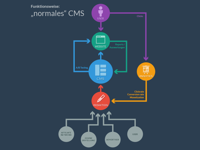 Infographic CMS