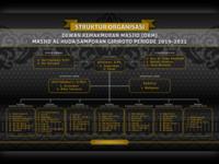 organisation structure — design