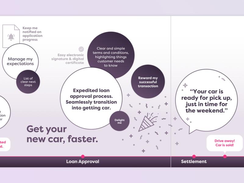 Cause for Celebration uxui web illustration ui marketplace ecommerce user journey infographic