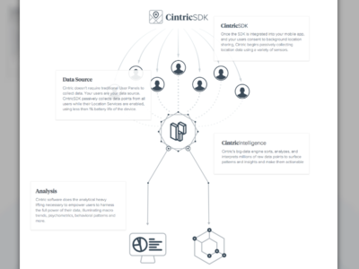 Cintric - How it Works