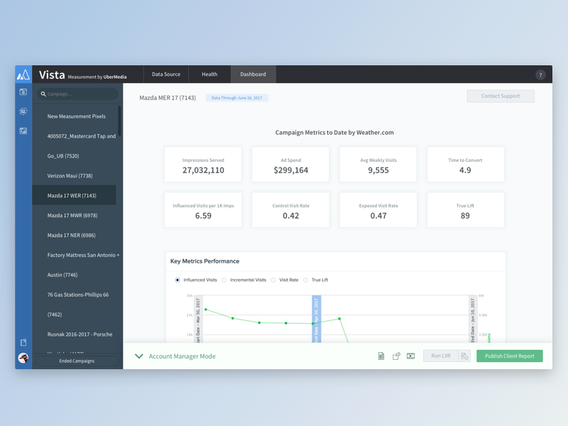 Measurement Dashboard ad measurement location data dashboard