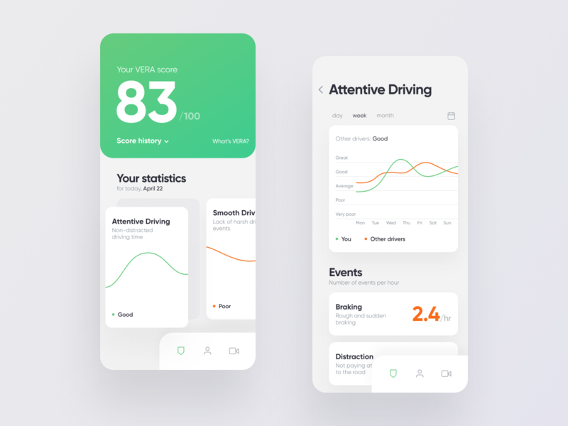 Safety driving score score safety ios graph mobile dashboard clean white gree app