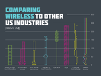 Comparing Wireless Infographic