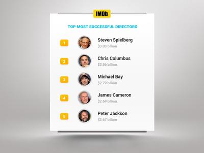 Leaderboard  | Daily UI #019