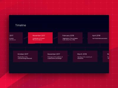 Krypton's timeline