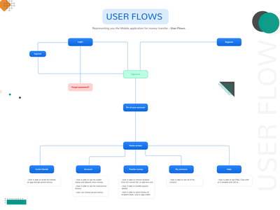 UserFlow for Money transfer Mobile App mobile money app mobile app uxflow userexperience uxdesign userflow