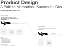 Product Design - A Path to Methodical, Successful Creativity