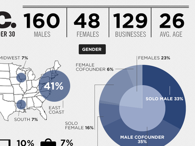 30 Under 30 Infographic infographic