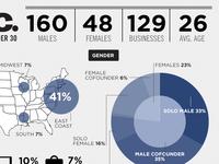 30 Under 30 Infographic