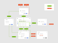 Contacts User flow