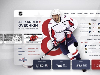 NHL PLAYER PROFILE Alexander Ovechkin