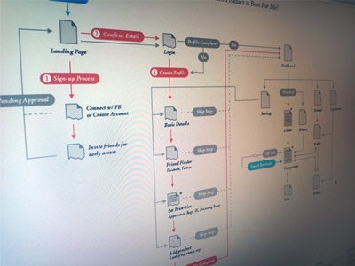 Sitemap ia design sitemap screen flow user data