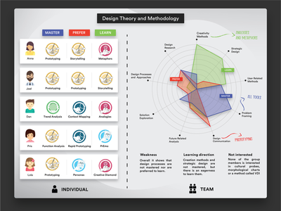Design theory and methodology as individual and team individual infographic graph metaphors interaction illustration design theoretical methodology design methodology design theory