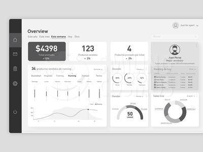 Dashboard: stock & sales controller
