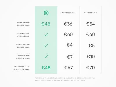Price comparison dutch comparison hosting pricing table