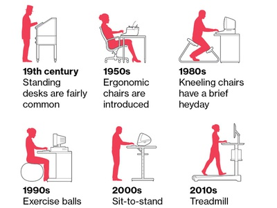 A Brief History of Office Comportment history seating office computer information graphics infographic vector technical illustration line art illustration how-to editorial illustration