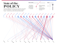 State Of The Policy visualization data