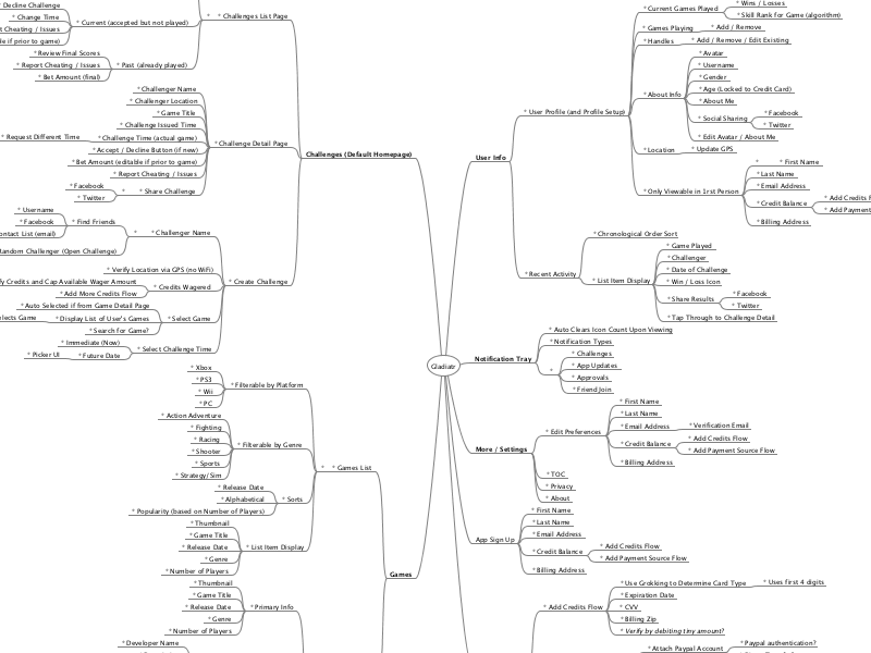 Functionality Map ux product mind map