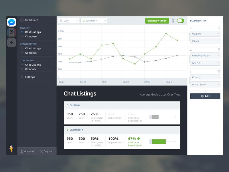 Splitforce Dashboard dashboard data ui interface stats mobile testing testing segmentation chart graph webapp