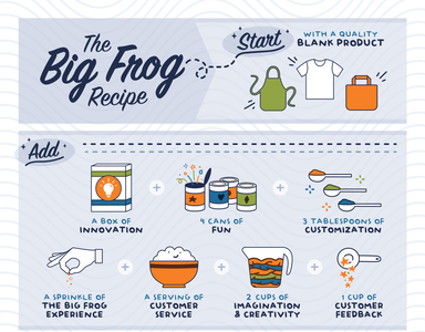The Big Frog Recipe