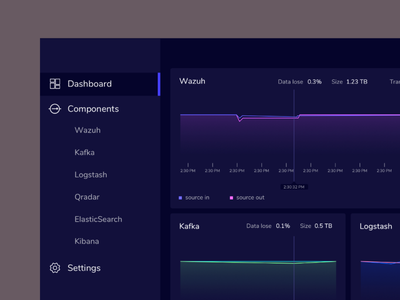 Data Visualization for realtime web app dataviz data interface dashboard ui web app app ux data visulization