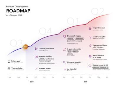 Product Roadmap Presentation