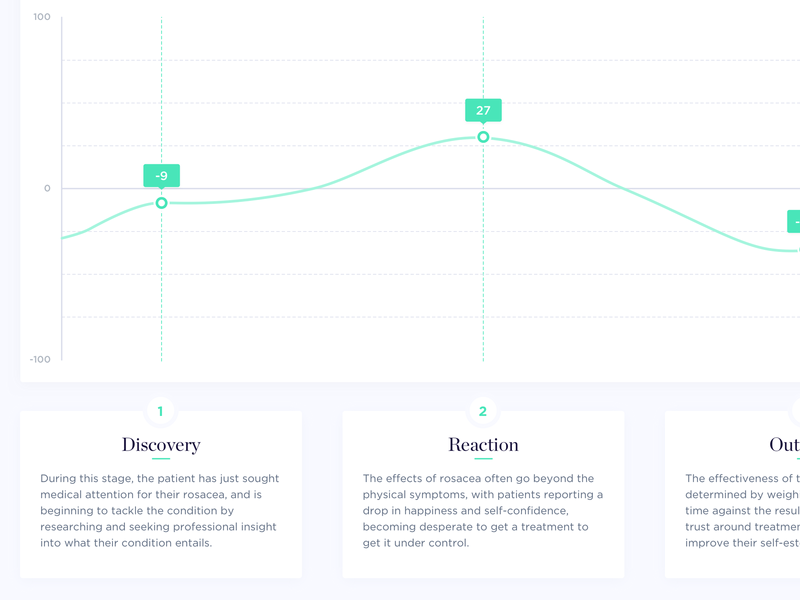 Customer Journey graph tooltip charting customer journey dashboard line chart chart web design ux ui typography