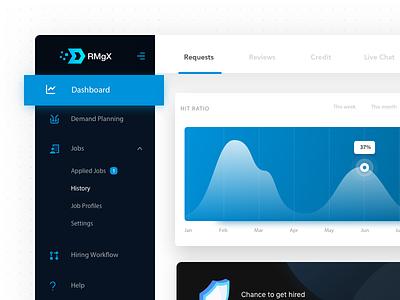 Dashboard Design india cards graph portal dark jobs dashboard
