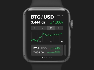Xena — Apple Watch Widget ui simple iwatch clean design watch app watch os watch finance stock exchange stock graph crypto crypto trading green minimal