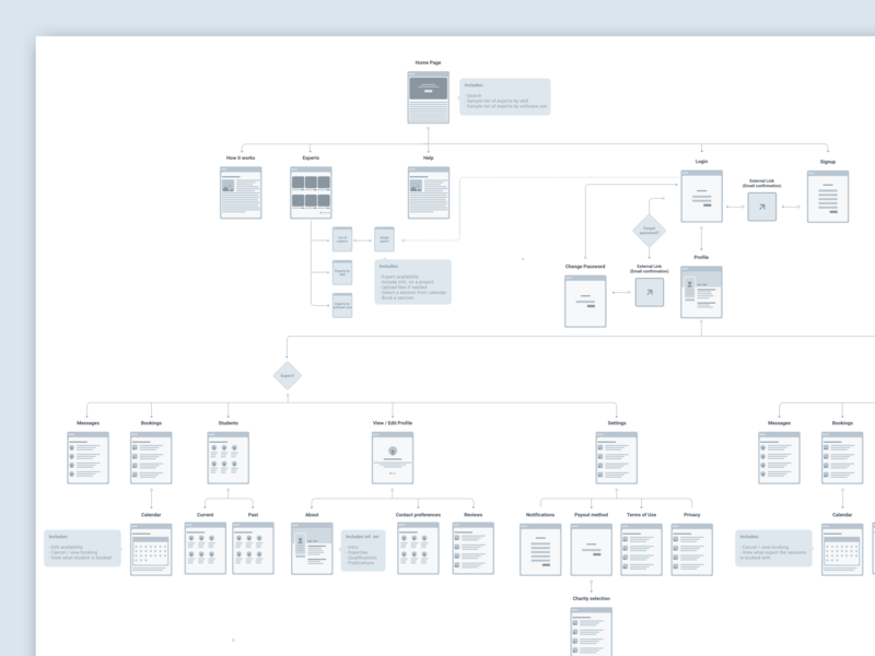 Sitemap idea information architecture ia planning flowchart sitemap