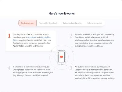 The Cardiogram flywheel illustration web design light interface digital health step by step flywheel