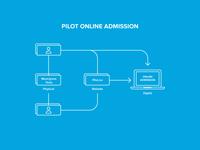 Pilot - infographic