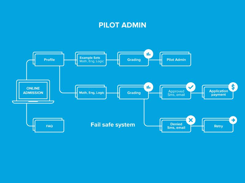 Pilot - infographic information graphics online pilot cyan infographic information info