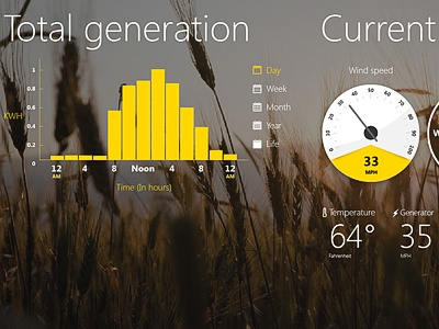Real-time Wind Turbine Stats html5 dials graphs speed chart green wind turbine energy yellow white metro