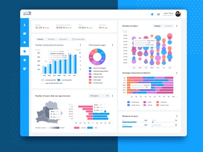 Dashboard uxdesign belarus ux design ui ux dashboard design dashboard ui dashboad webdesign design