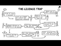 The Licence Trap