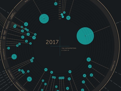 Theinterpreters Yearreview Dribbble annual report data vis data visualisation design infographic