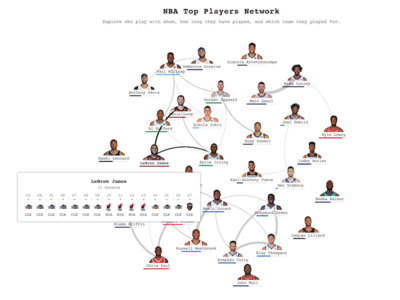 NBA Top Players Network