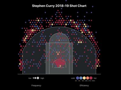 NBA Shot Chart in d3