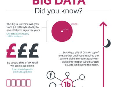 Big Data Infographic for YorkshireDigital