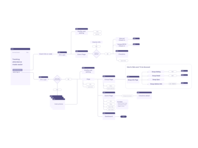 Events Tracking System User Flow