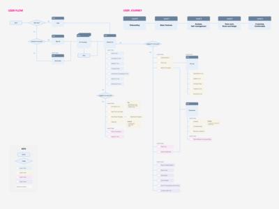 Userflow for digital planner